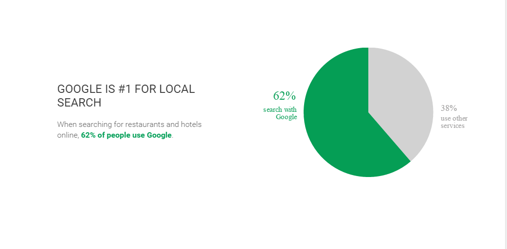 Google is the search provider of choice for local search